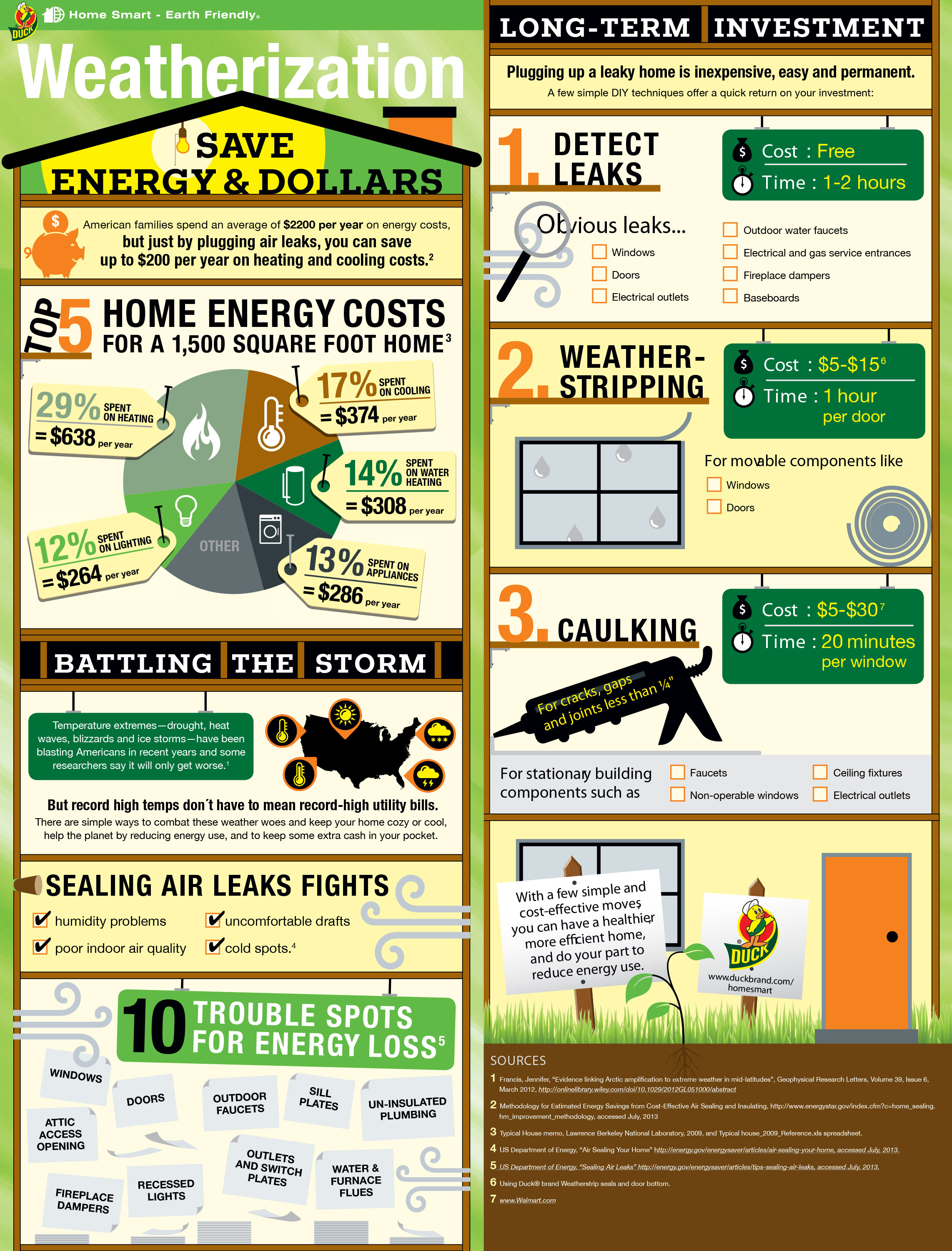 This is helpful info about energy loss in your home. Image Source:  Duck Brand